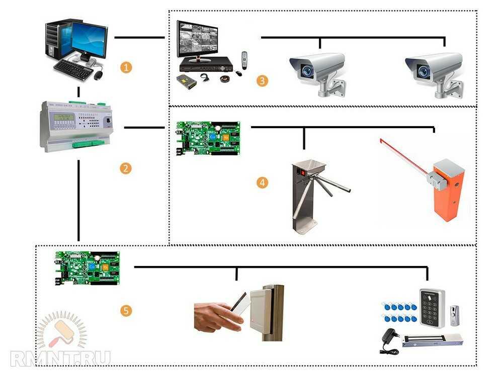 СКУД-система контроля и управления доступом. Монтаж, обслуживание в Москве