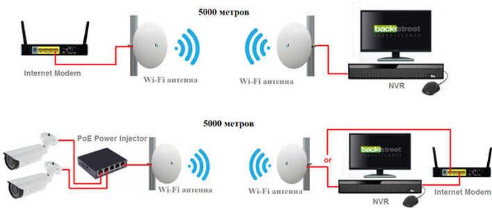 Как правильно выбрать систему видеонаблюдения. Профессиональная установка систем видеонаблюдения в Москве
