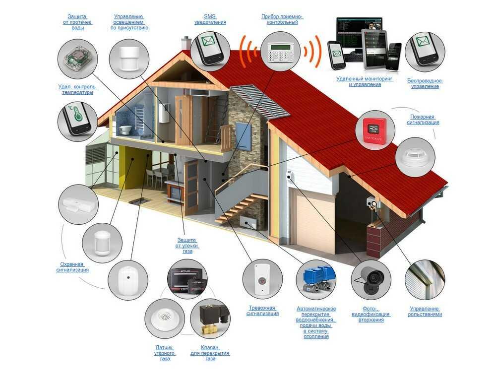 Как выбрать охранную систему коттеджа. Проектирование и монтаж охранных систем в Москве и МО