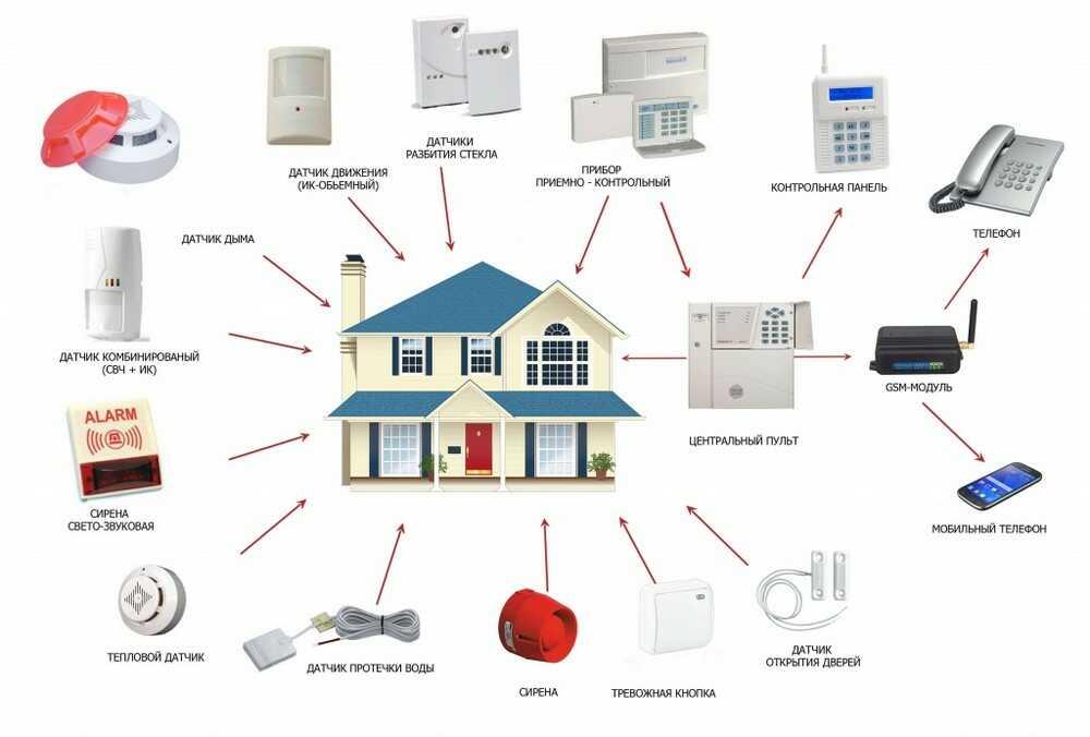 Установка охранной сигнализации в квартиру, дом в Москве и МО