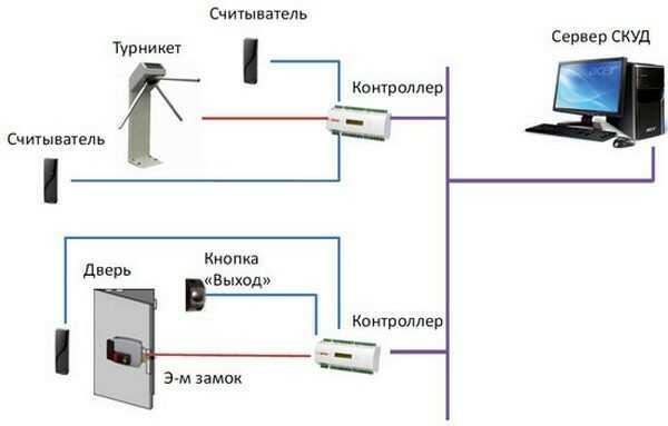 СКУД для предприятий. Проектирование, монтаж СКУД в Москве, МО и Новгороде